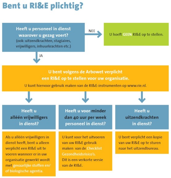 RI&E plichting een overzicht