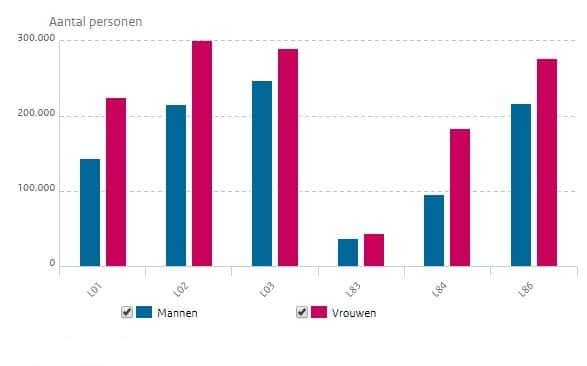 Rugklachten bij mannen en vrouwen