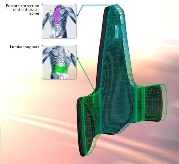 Unieke vormgeving van dit ergonomisch zitkussen voorkomt rugklachten